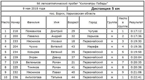 Результаты легкоатлетического пробега 9 мая 2018 года