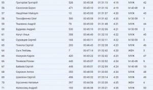 Результат Kharkiv Half Marathon 2019 по чипу