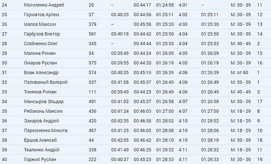 Результат Kharkiv Half Marathon 2021 по чипу