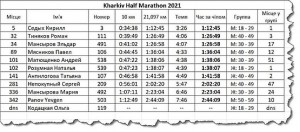 Таблица с результатами от SC Stayer-Athlon